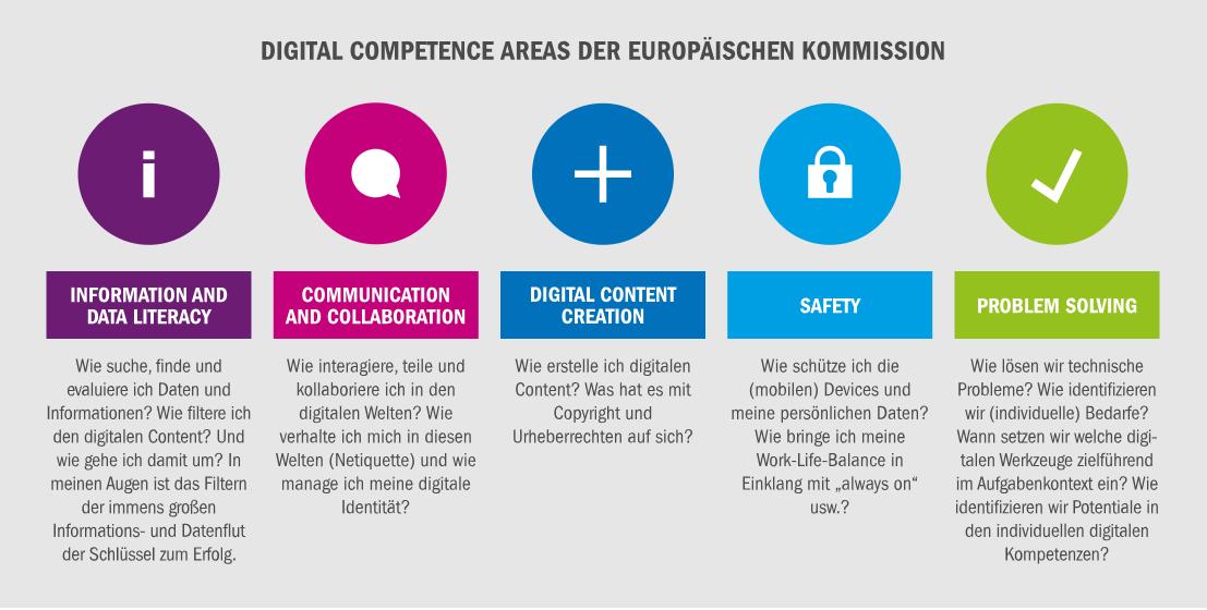 Was ist digitale Kompetenz?